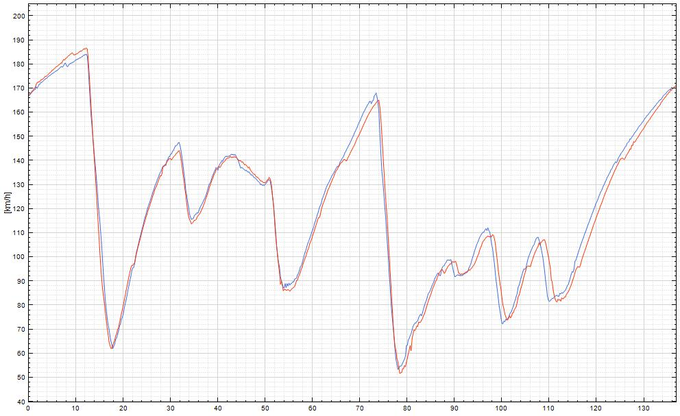 Graph_ti_sele
