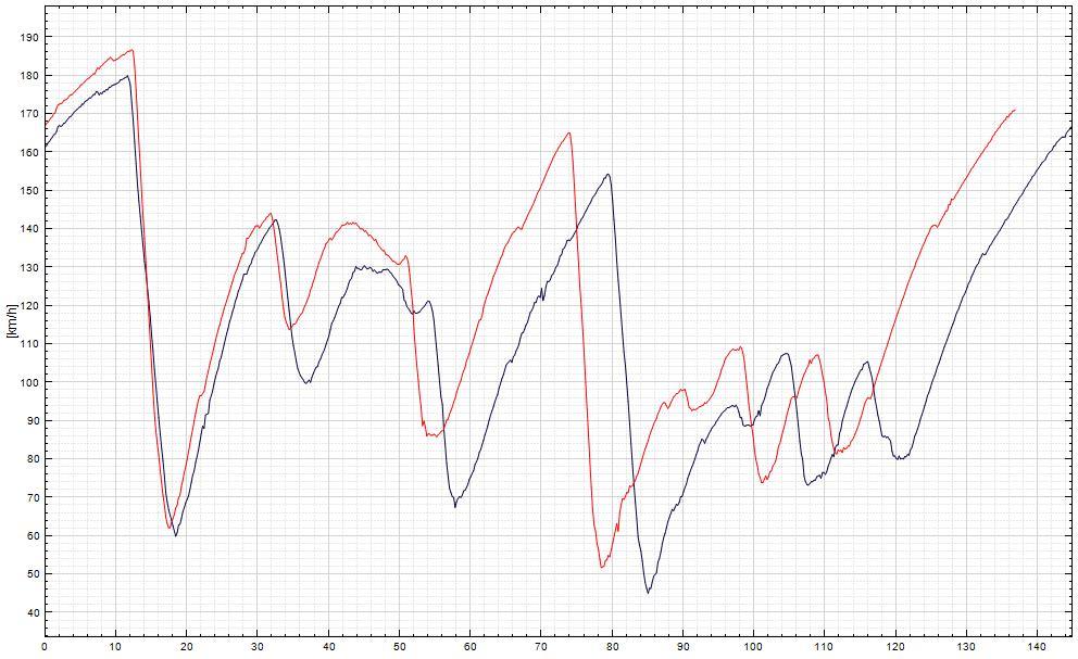 Graph_3_sele
